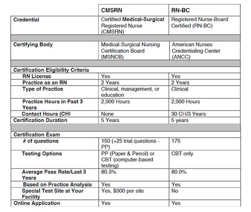 Medical-Surgical Nursing Certification: A 2-Day Exam Cram